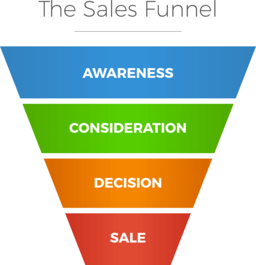"Graphic showing ""The Sales Funnel"""